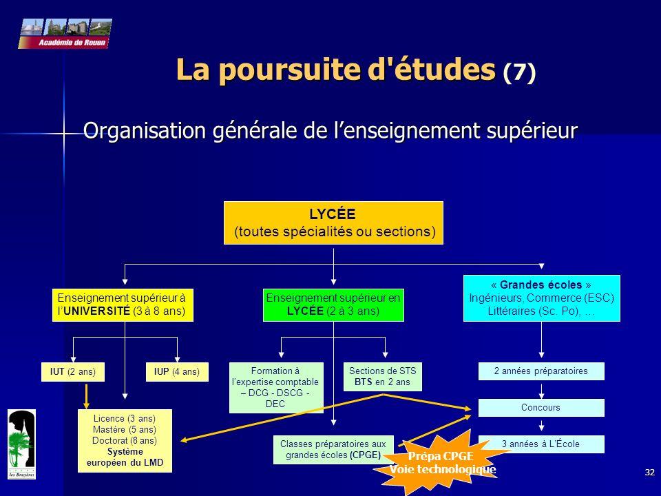 32 Organisation générale de lenseignement supérieur LYCÉE (toutes spécialités ou sections) Enseignement supérieur à lUNIVERSITÉ (3 à 8 ans) IUT (2 ans