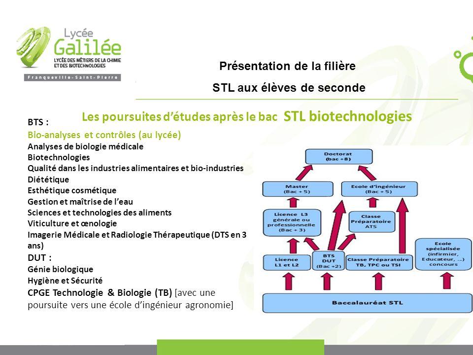 Présentation de la filière STL aux élèves de seconde Les poursuites détudes après le bac STL biotechnologies BTS : Bio-analyses et contrôles (au lycée