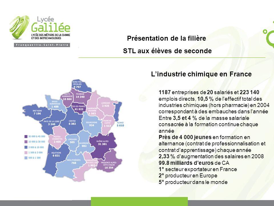Présentation de la filière STL aux élèves de seconde Lindustrie chimique en France 1187 entreprises de 20 salariés et 223 140 emplois directs, 10,5 %