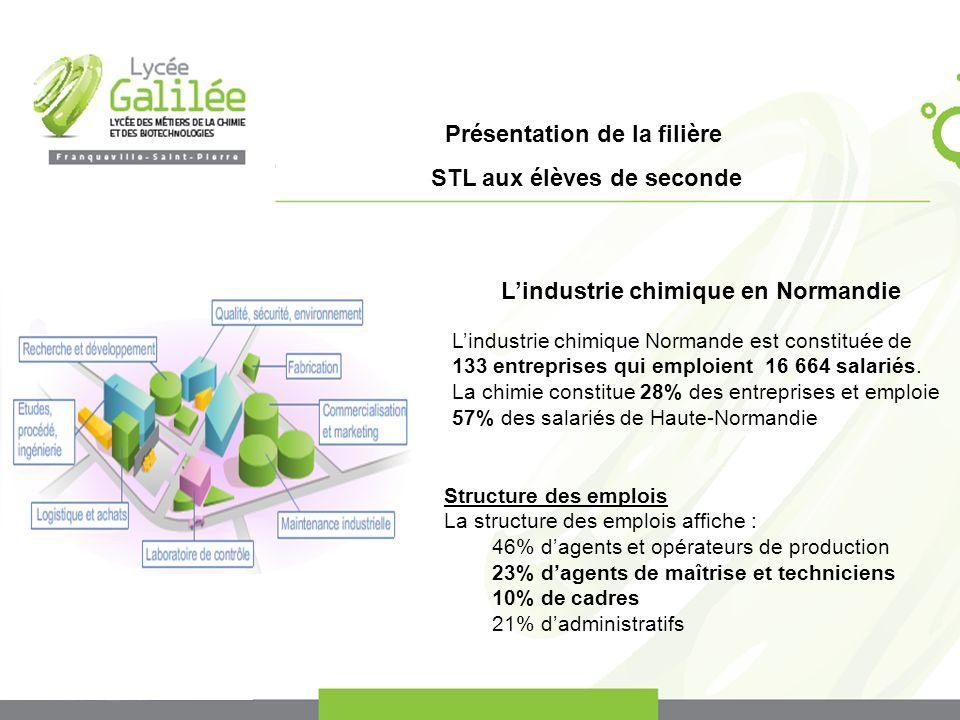 Présentation de la filière STL aux élèves de seconde Lindustrie chimique en Normandie Lindustrie chimique Normande est constituée de 133 entreprises q