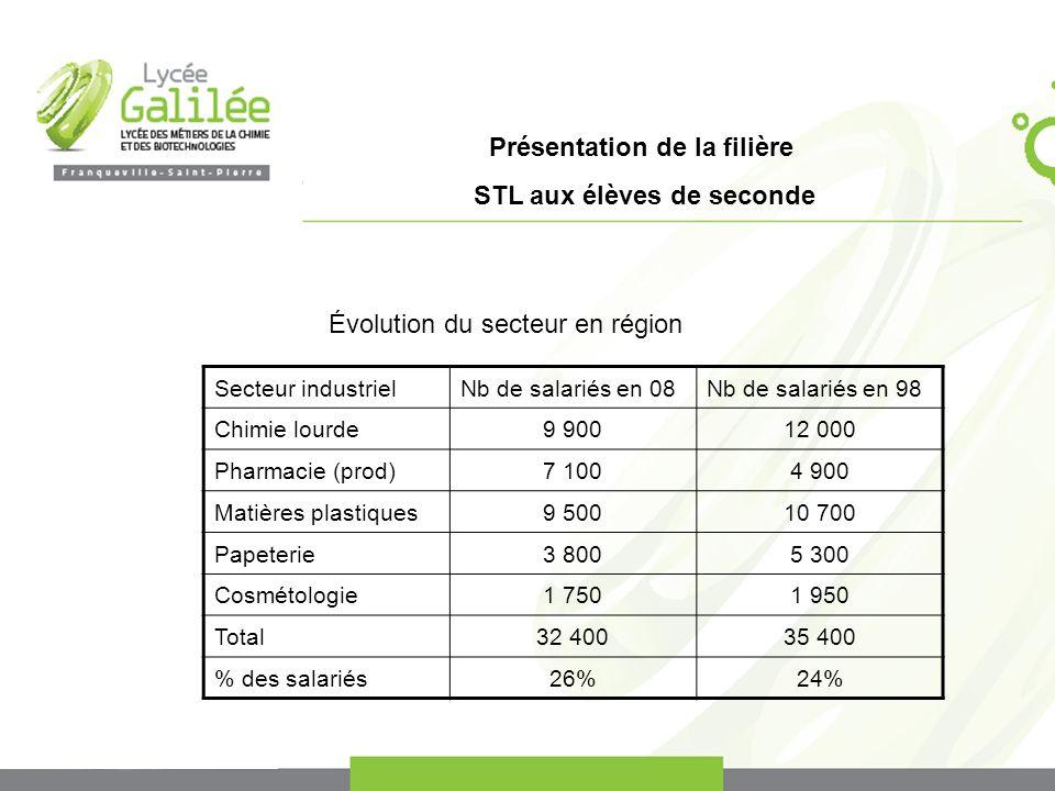 Présentation de la filière STL aux élèves de seconde Évolution du secteur en région Secteur industrielNb de salariés en 08Nb de salariés en 98 Chimie