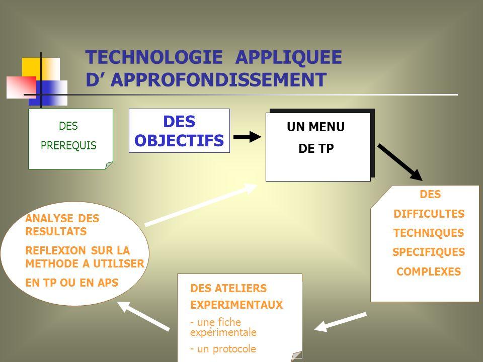 DES OBJECTIFS UN MENU DE TP DES DIFFICULTES TECHNIQUES SPECIFIQUES COMPLEXES DES ATELIERS EXPERIMENTAUX - une fiche expérimentale - un protocole ANALYSE DES RESULTATS REFLEXION SUR LA METHODE A UTILISER EN TP OU EN APS DES PREREQUIS TECHNOLOGIE APPLIQUEE D APPROFONDISSEMENT