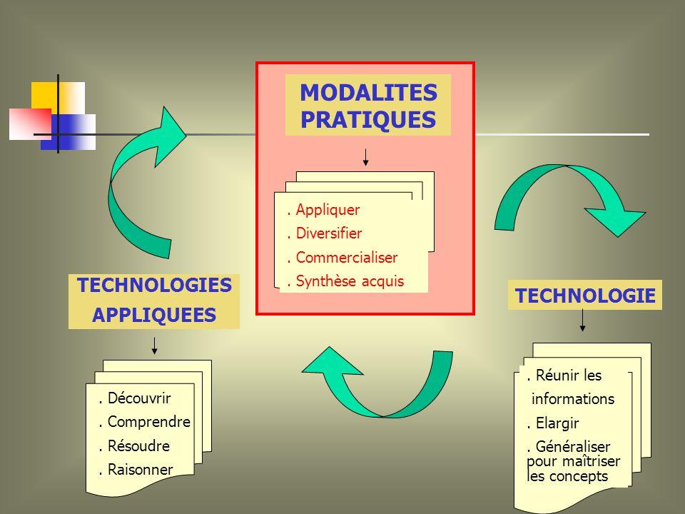 MODALITES PRATIQUES TECHNOLOGIES APPLIQUEES TECHNOLOGIE.