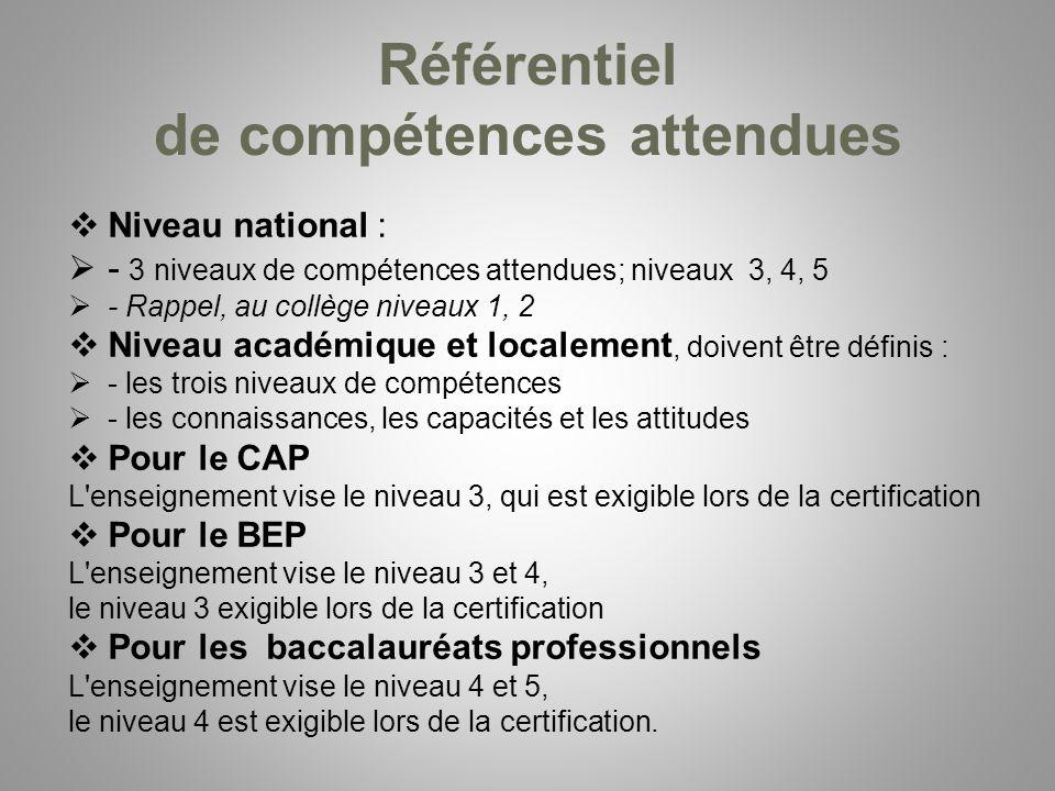Référentiel de compétences attendues Niveau national : - 3 niveaux de compétences attendues; niveaux 3, 4, 5 - Rappel, au collège niveaux 1, 2 Niveau