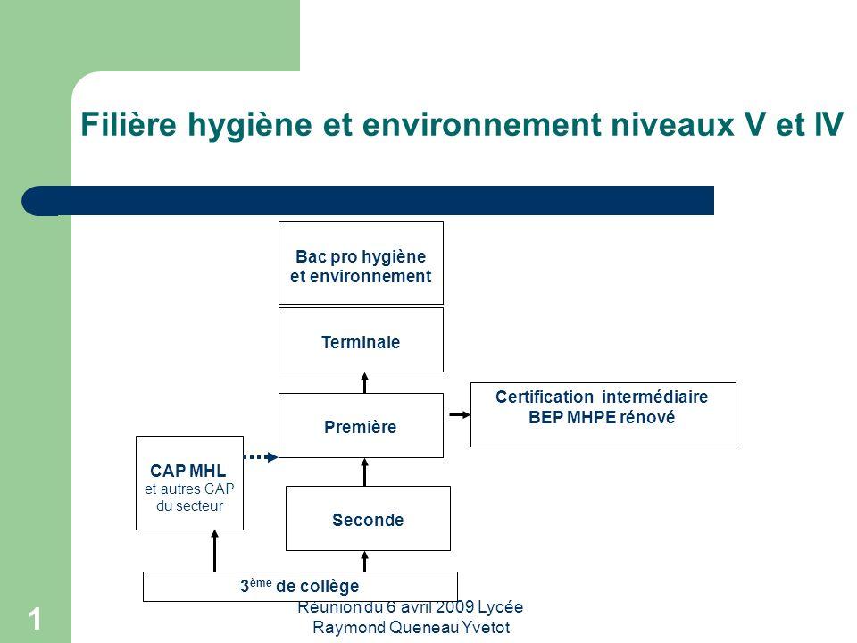Réunion du 6 avril 2009 Lycée Raymond Queneau Yvetot 1 Filière hygiène et environnement niveaux V et IV 3 ème de collège Certification intermédiaire B