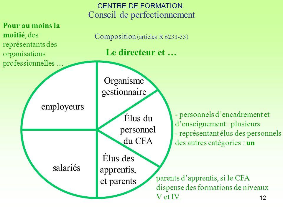 12 Conseil de perfectionnement Composition (articles R 6233-33) employeurs salariés Pour au moins la moitié, des représentants des organisations profe