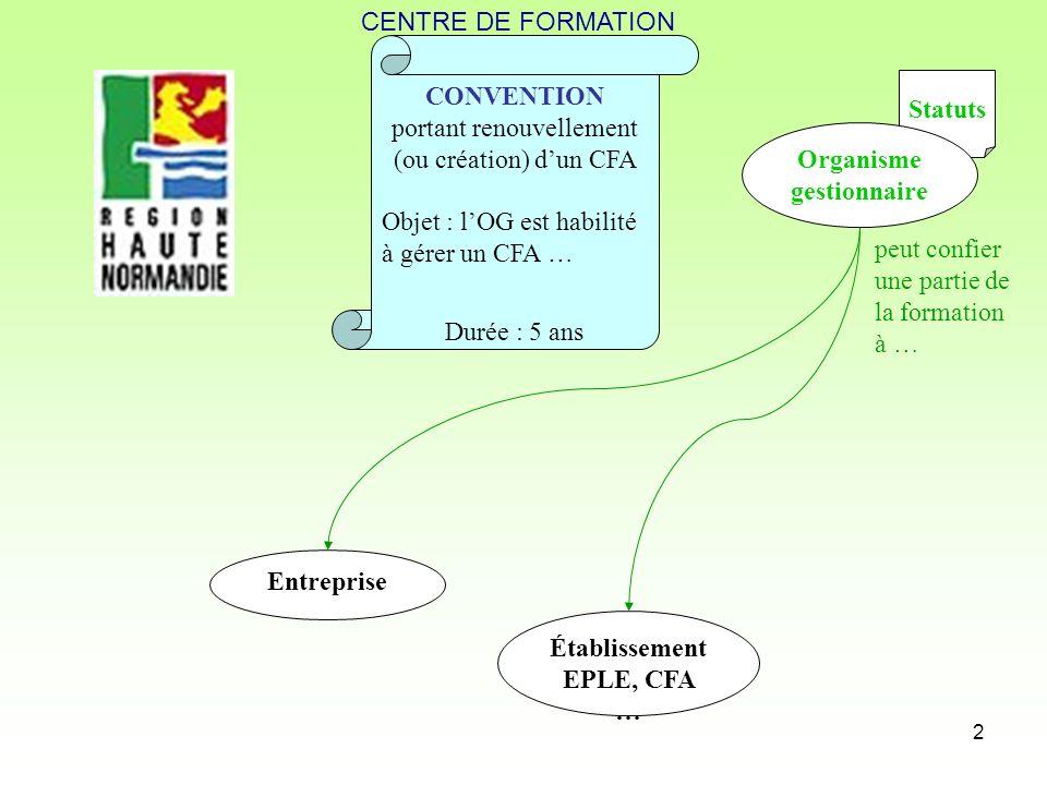 2 CONVENTION portant renouvellement (ou création) dun CFA Objet : lOG est habilité à gérer un CFA … Statuts Organisme gestionnaire Durée : 5 ans Établ