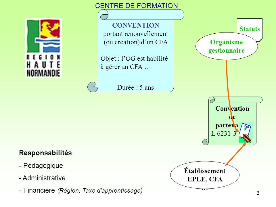 3 CONVENTION portant renouvellement (ou création) dun CFA Objet : lOG est habilité à gérer un CFA … Statuts Organisme gestionnaire Durée : 5 ans Conve