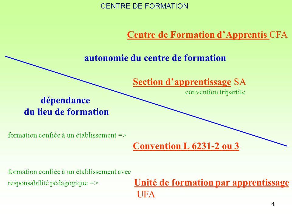 4 Centre de Formation dApprentis CFA Section dapprentissage SA convention tripartite formation confiée à un établissement => Convention L 6231-2 ou 3