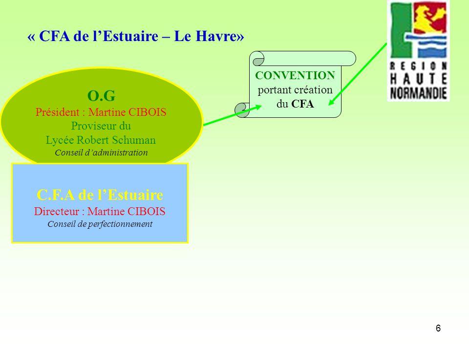 6 O.G Président : Martine CIBOIS Proviseur du Lycée Robert Schuman Conseil dadministration CONVENTION portant création du CFA C.F.A de lEstuaire Direc