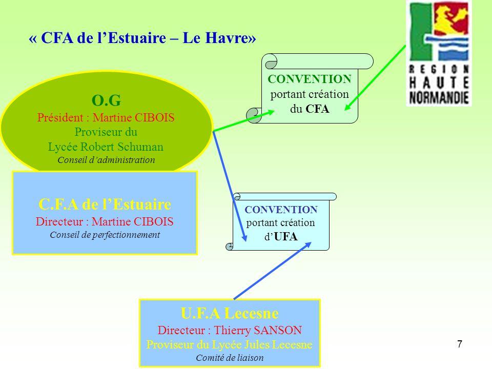 7 O.G Président : Martine CIBOIS Proviseur du Lycée Robert Schuman Conseil dadministration CONVENTION portant création du CFA U.F.A Lecesne Directeur