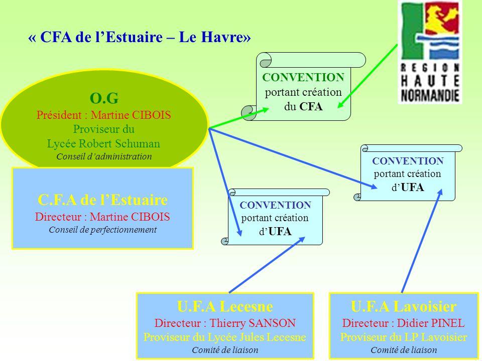 8 O.G Président : Martine CIBOIS Proviseur du Lycée Robert Schuman Conseil dadministration « CFA de lEstuaire – Le Havre» CONVENTION portant création