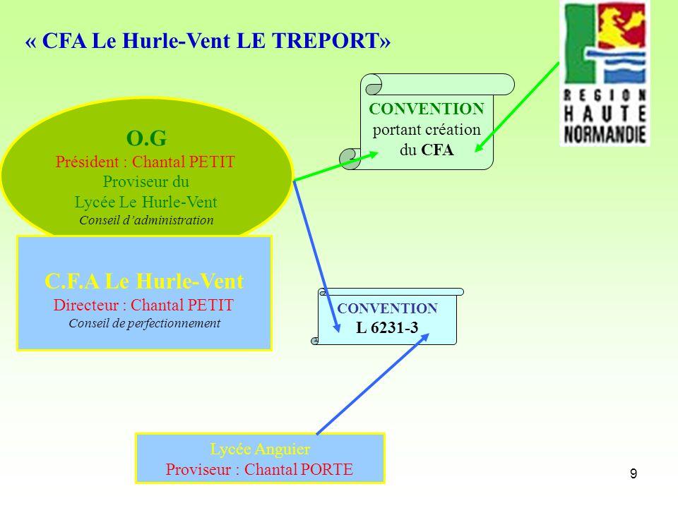 9 O.G Président : Chantal PETIT Proviseur du Lycée Le Hurle-Vent Conseil dadministration « CFA Le Hurle-Vent LE TREPORT» CONVENTION portant création d