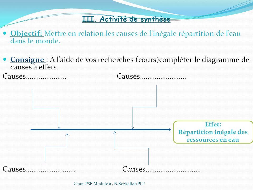 III. Activité de synthèse Objectif: Mettre en relation les causes de linégale répartition de leau dans le monde. Consigne : A laide de vos recherches