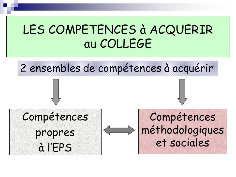 LES COMPETENCES à ACQUERIR au COLLEGE Compétences méthodologiques et sociales 2 ensembles de compétences à acquérir Compétences propres à lEPS