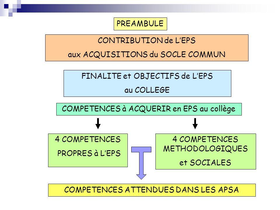 PREAMBULE FINALITE et OBJECTIFS de LEPS au COLLEGE 4 COMPETENCES METHODOLOGIQUES et SOCIALES CONTRIBUTION de LEPS aux ACQUISITIONS du SOCLE COMMUN COM