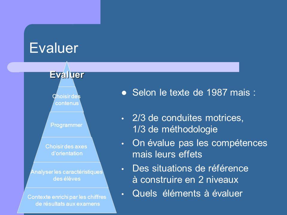 Evaluer Selon le texte de 1987 mais : 2/3 de conduites motrices, 1/3 de méthodologie On évalue pas les compétences mais leurs effets Des situations de