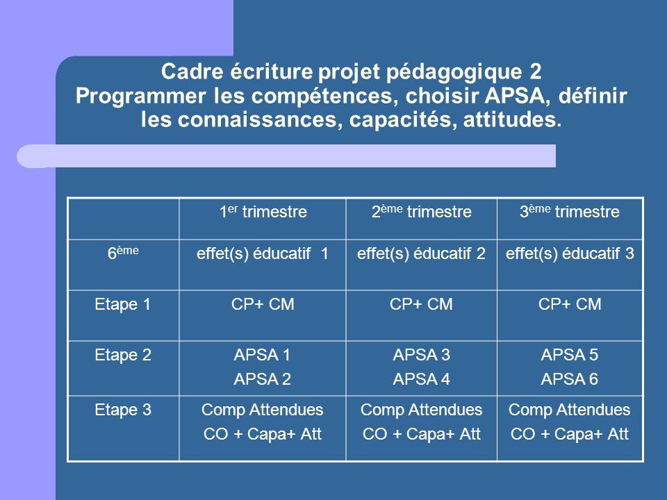 Cadre écriture projet pédagogique 2 Programmer les compétences, choisir APSA, définir les connaissances, capacités, attitudes. 1 er trimestre2 ème tri