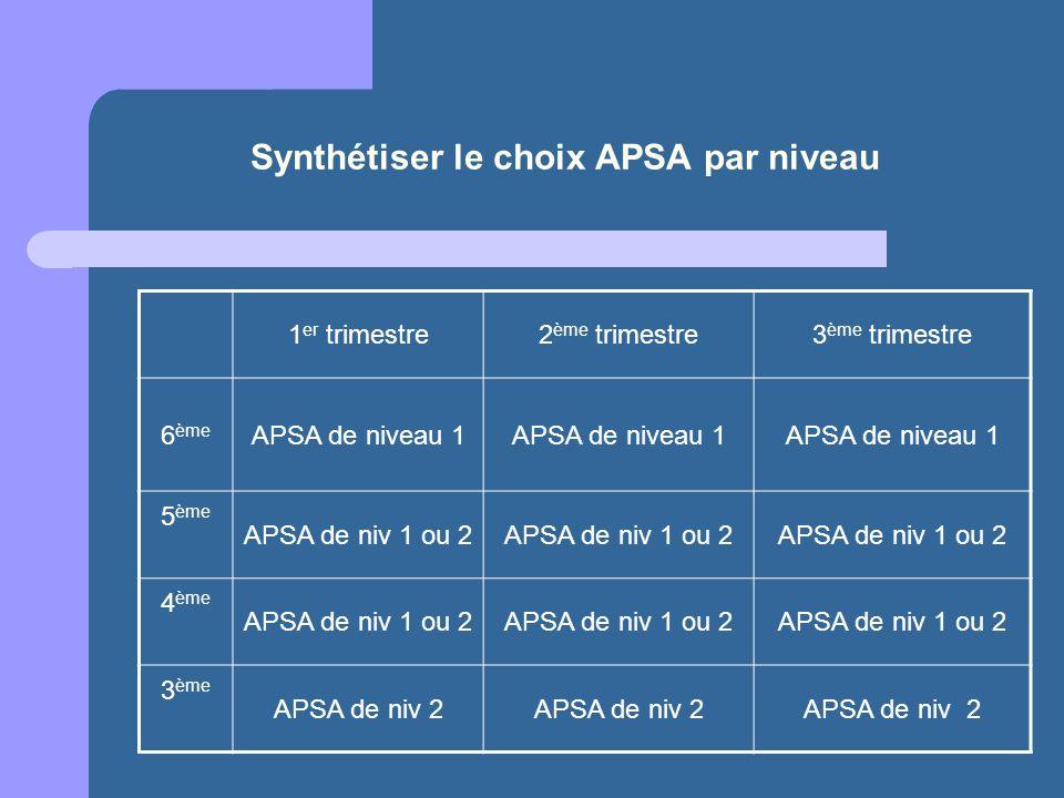 Synthétiser le choix APSA par niveau 1 er trimestre2 ème trimestre3 ème trimestre 6 ème APSA de niveau 1 5 ème APSA de niv 1 ou 2 4 ème APSA de niv 1
