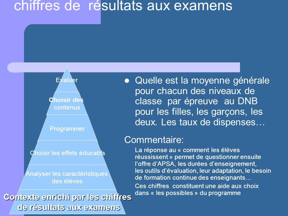 Analyse du contexte enrichie par les chiffres de résultats aux examens Quelle est la moyenne générale pour chacun des niveaux de classe par épreuve au