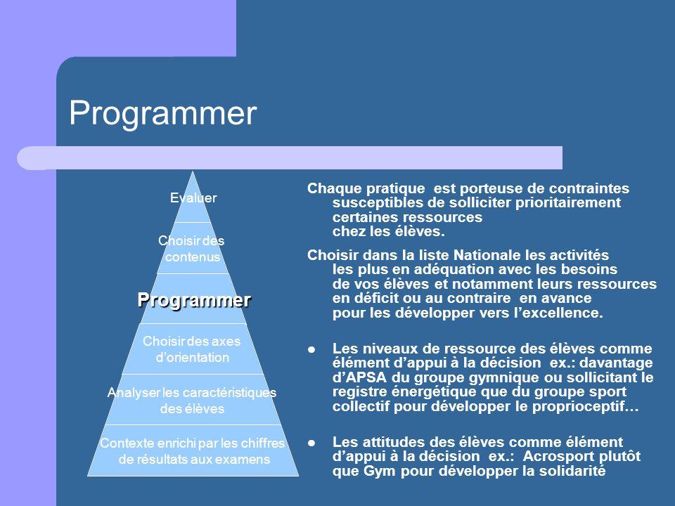 Programmer Chaque pratique est porteuse de contraintes susceptibles de solliciter prioritairement certaines ressources chez les élèves. Choisir dans l