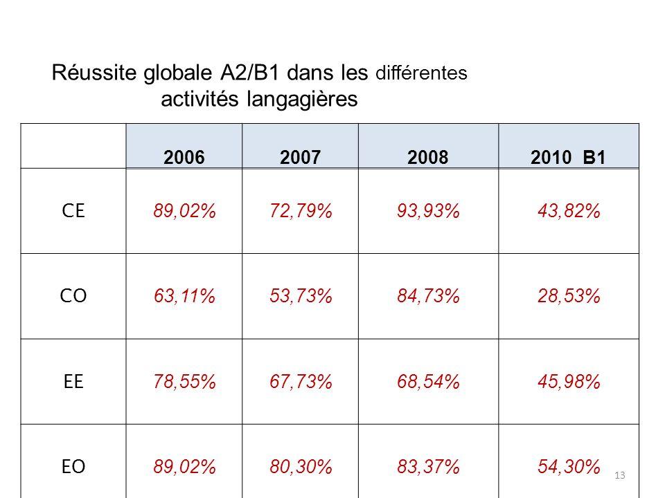 Réussite globale A2/B1 dans les différentes activités langagières 2006200720082010 B1 CE 89,02%72,79%93,93%43,82% CO 63,11%53,73%84,73%28,53% EE 78,55