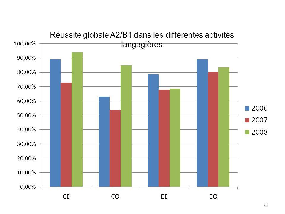 Réussite globale A2/B1 dans les différentes activités langagières 14