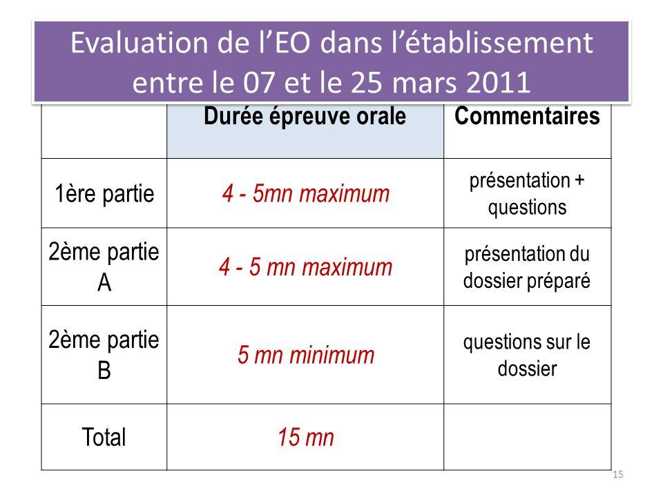 Durée épreuve oraleCommentaires 1ère partie 4 - 5mn maximum présentation + questions 2ème partie A 4 - 5 mn maximum présentation du dossier préparé 2è