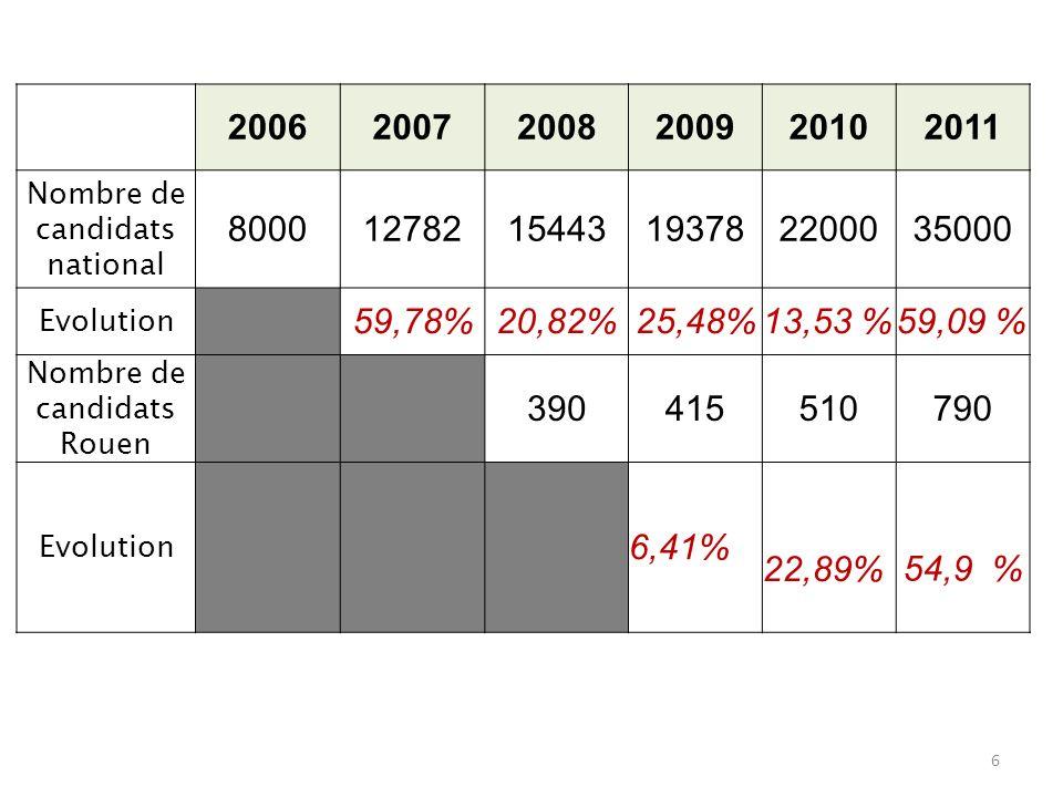 Evolution du nombre des candidats 200620072008200920102011 Nombre de candidats national 80001278215443193782200035000 Evolution 59,78%20,82%25,48%13,5