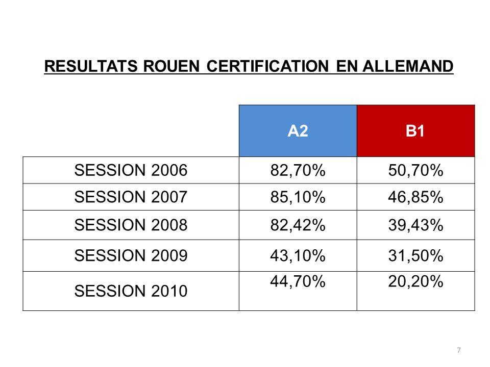 RESULTATS ROUEN CERTIFICATION EN ALLEMAND A2B1 SESSION 200682,70%50,70% SESSION 200785,10%46,85% SESSION 200882,42%39,43% SESSION 200943,10%31,50% SES