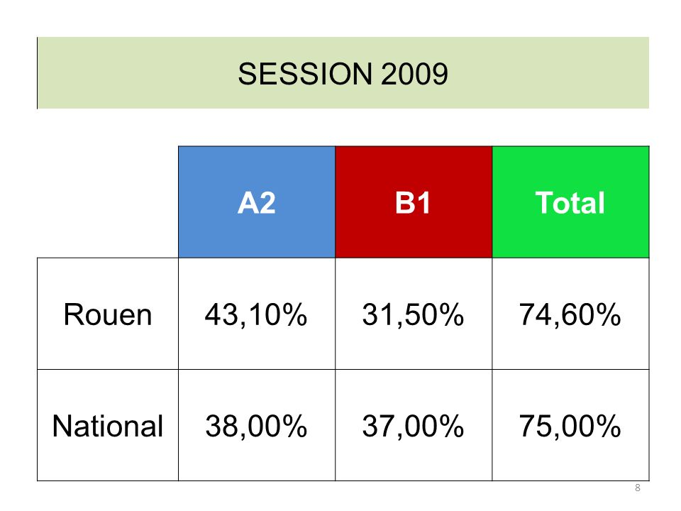 SESSION 2009 A2B1Total Rouen43,10%31,50%74,60% National38,00%37,00%75,00% 8