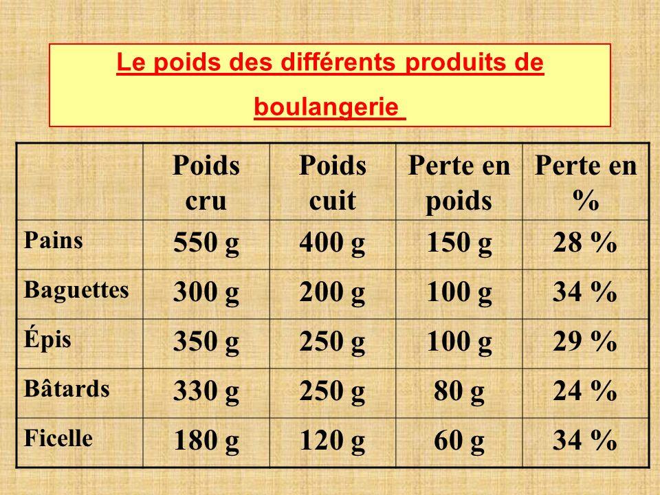 Le poids des différents produits de boulangerie Poids cru Poids cuit Perte en poids Perte en % Pains 550 g400 g150 g28 % Baguettes 300 g200 g100 g34 % Épis 350 g250 g100 g29 % Bâtards 330 g250 g80 g24 % Ficelle 180 g120 g60 g34 %