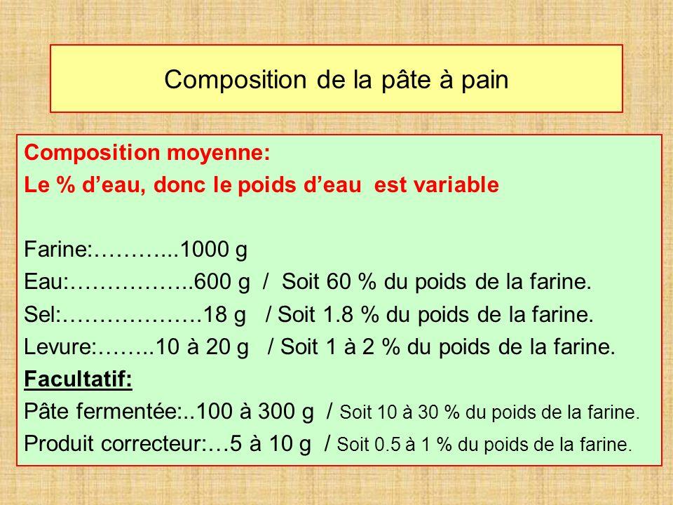 Composition de la pâte à pain Composition moyenne: Le % deau, donc le poids deau est variable Farine:………...1000 g Eau:……………..600 g / Soit 60 % du poids de la farine.