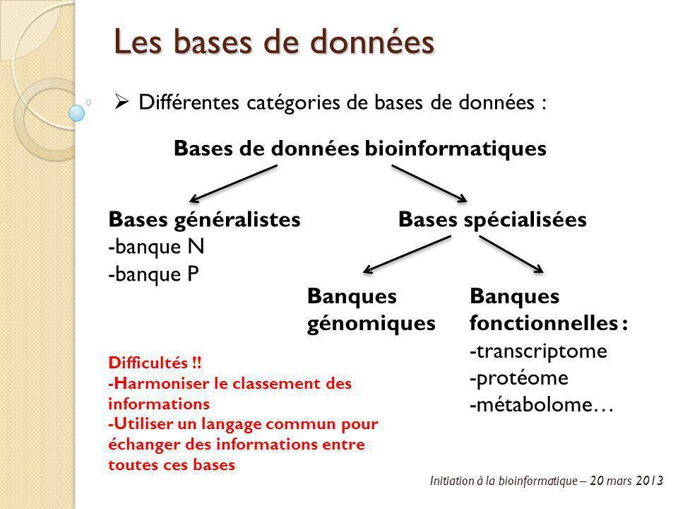 Initiation à la bioinformatique – 20 mars 2013 Les bases de données Différentes catégories de bases de données : Bases de données bioinformatiques Bas