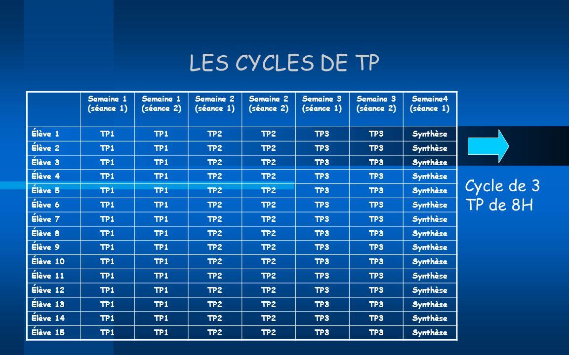 LES CYCLES DE TP Semaine 1 (séance 1) Semaine 1 (séance 2) Semaine 2 (séance 1) Semaine 2 (séance 2) Semaine 3 (séance 1) Semaine 3 (séance 2) Semaine