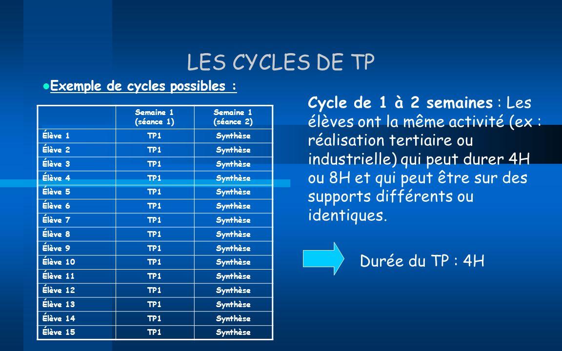 LES CYCLES DE TP Exemple de cycles possibles : Cycle de 1 à 2 semaines : Les élèves ont la même activité (ex : réalisation tertiaire ou industrielle)