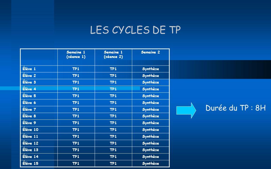 LES CYCLES DE TP Semaine 1 (séance 1) Semaine 1 (séance 2) Semaine 2 Élève 1TP1 Synthèse Élève 2TP1 Synthèse Élève 3TP1 Synthèse Élève 4TP1 Synthèse É