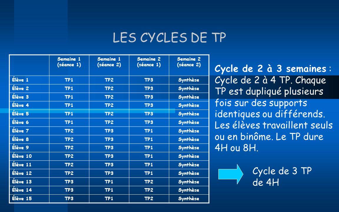 LES CYCLES DE TP Cycle de 2 à 3 semaines : Cycle de 2 à 4 TP. Chaque TP est dupliqué plusieurs fois sur des supports identiques ou différends. Les élè