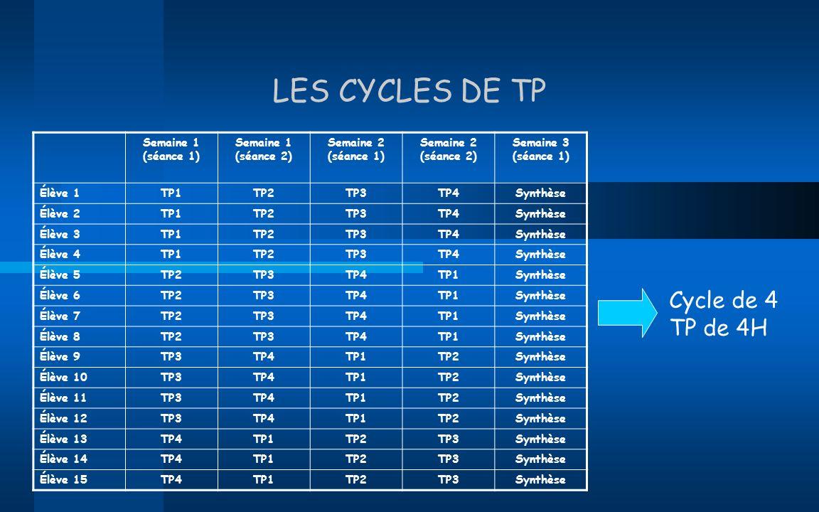 LES CYCLES DE TP Semaine 1 (séance 1) Semaine 1 (séance 2) Semaine 2 (séance 1) Semaine 2 (séance 2) Semaine 3 (séance 1) Élève 1TP1TP2TP3TP4Synthèse