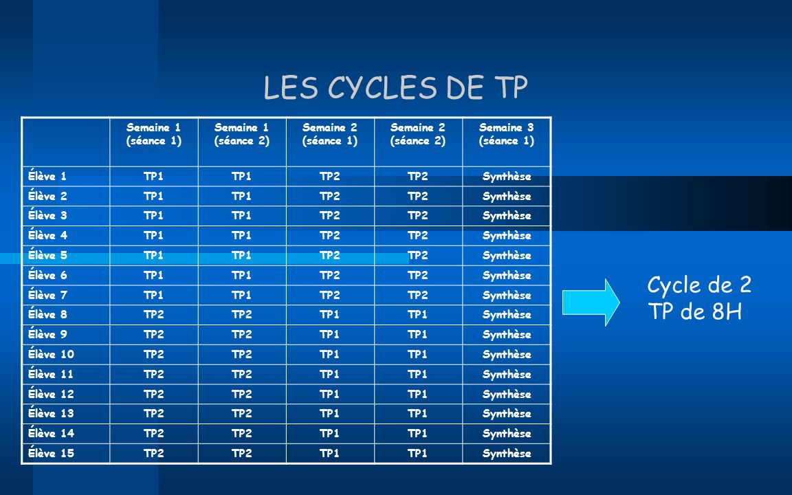 LES CYCLES DE TP Semaine 1 (séance 1) Semaine 1 (séance 2) Semaine 2 (séance 1) Semaine 2 (séance 2) Semaine 3 (séance 1) Élève 1TP1 TP2 Synthèse Élèv
