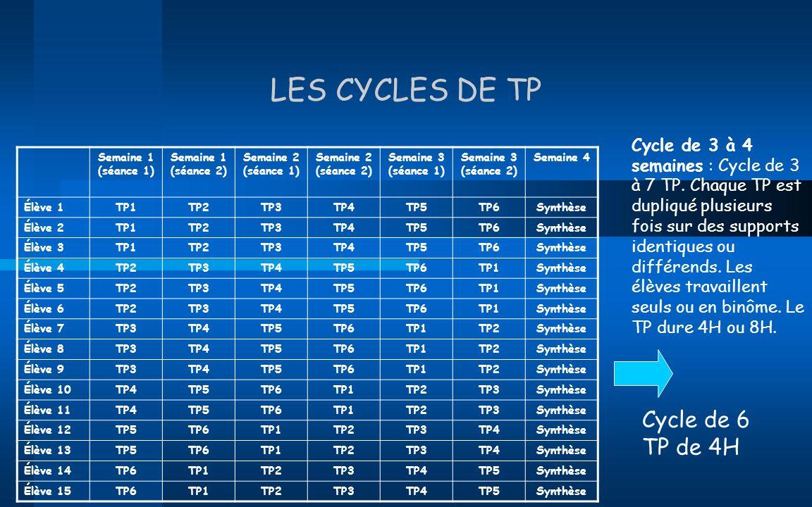 LES CYCLES DE TP Cycle de 3 à 4 semaines : Cycle de 3 à 7 TP. Chaque TP est dupliqué plusieurs fois sur des supports identiques ou différends. Les élè