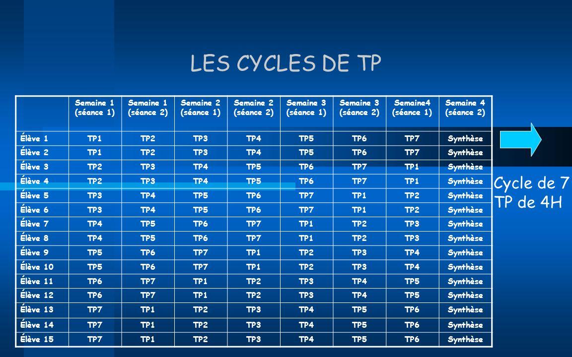LES CYCLES DE TP Semaine 1 (séance 1) Semaine 1 (séance 2) Semaine 2 (séance 1) Semaine 2 (séance 2) Semaine 3 (séance 1) Semaine 3 (séance 2) Semaine4 (séance 1) Élève 1TP1 TP2 TP3 Synthèse Élève 2TP1 TP2 TP3 Synthèse Élève 3TP1 TP2 TP3 Synthèse Élève 4TP1 TP2 TP3 Synthèse Élève 5TP1 TP2 TP3 Synthèse Élève 6TP1 TP2 TP3 Synthèse Élève 7TP1 TP2 TP3 Synthèse Élève 8TP1 TP2 TP3 Synthèse Élève 9TP1 TP2 TP3 Synthèse Élève 10TP1 TP2 TP3 Synthèse Élève 11TP1 TP2 TP3 Synthèse Élève 12TP1 TP2 TP3 Synthèse Élève 13TP1 TP2 TP3 Synthèse Élève 14TP1 TP2 TP3 Synthèse Élève 15TP1 TP2 TP3 Synthèse Cycle de 3 TP de 8H