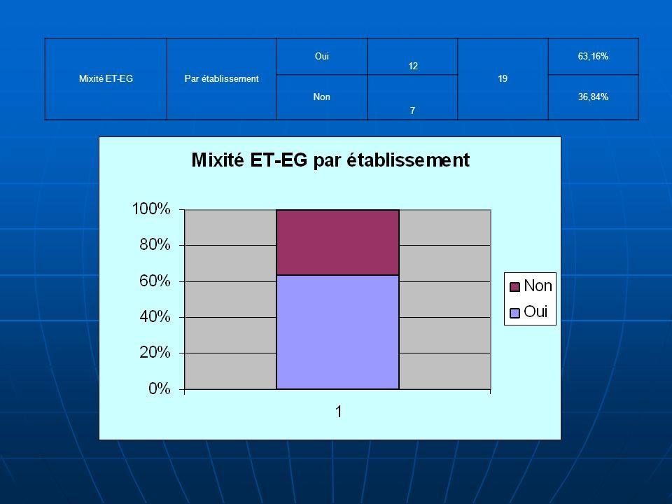 Mixité ET-EGPar établissement Oui 12 19 63,16% Non 7 36,84%
