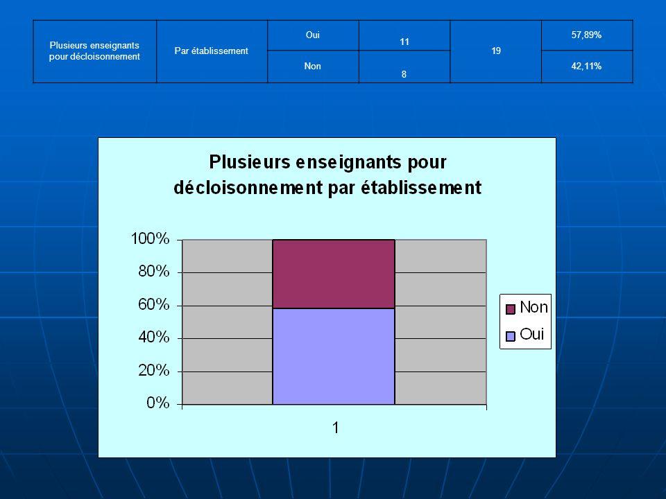 Plusieurs enseignants pour décloisonnement Par établissement Oui 11 19 57,89% Non 8 42,11%