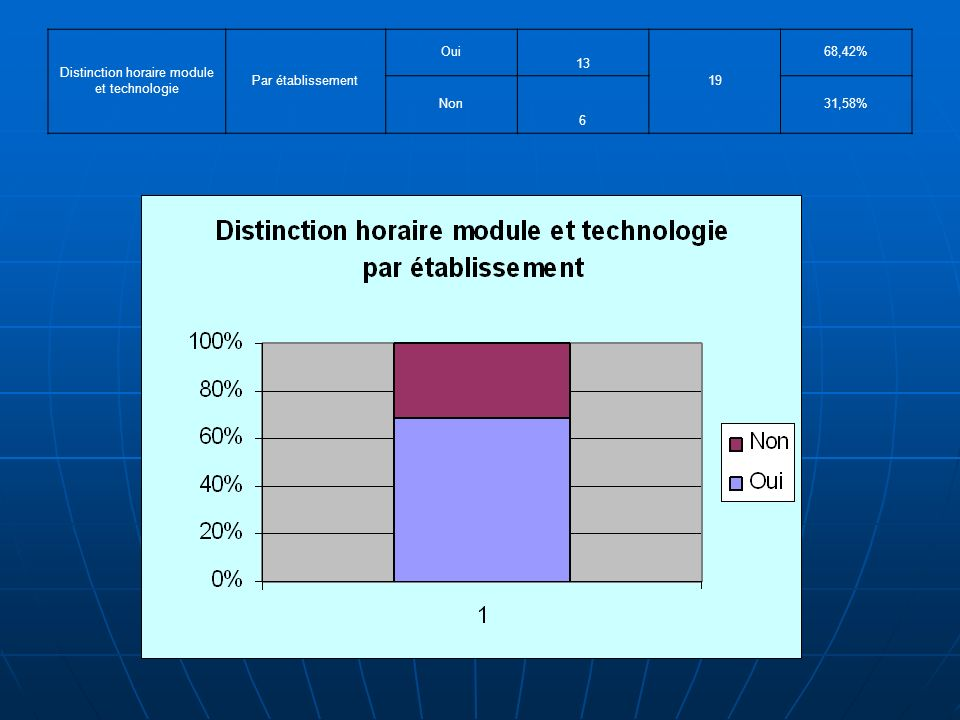 Distinction horaire module et technologie Par établissement Oui 13 19 68,42% Non 6 31,58%