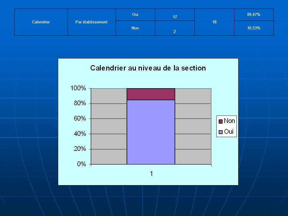 CalendrierPar établissement Oui 17 18 89,47% Non 2 10,53%
