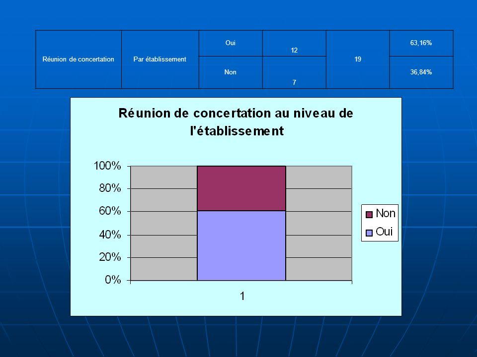 Réunion de concertationPar établissement Oui 12 19 63,16% Non 7 36,84%