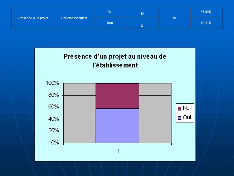 Présence d un projetPar établissement Oui 12 19 57,89% Non 8 42,11%