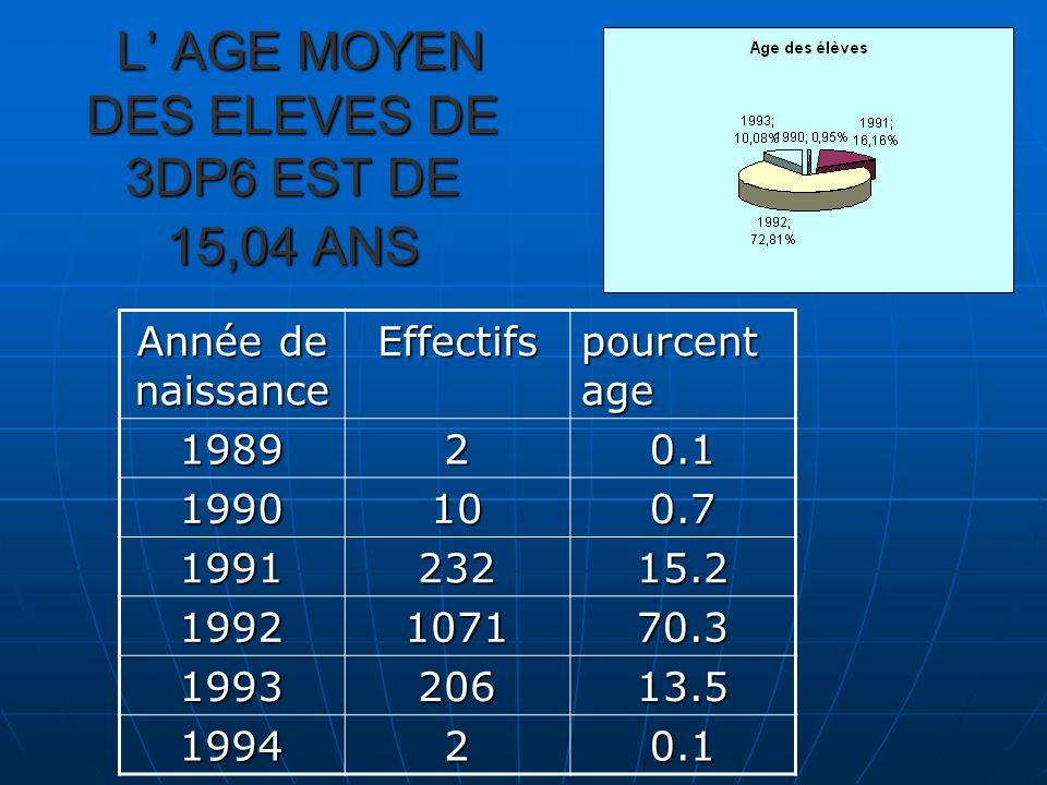 L AGE MOYEN DES ELEVES DE 3DP6 EST DE 15,04 ANS L AGE MOYEN DES ELEVES DE 3DP6 EST DE 15,04 ANS Année de naissance Effectifs pourcent age 198920.1 1990100.7 199123215.2 1992107170.3 199320613.5 199420.1