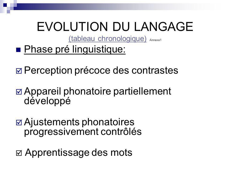 EVOLUTION DU LANGAGE (tableau chronologique)(tableau chronologique) Annexe1 Phase pré linguistique: Perception précoce des contrastes Appareil phonato